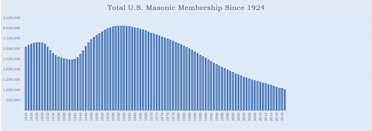 United States Masonic Membership since 1924